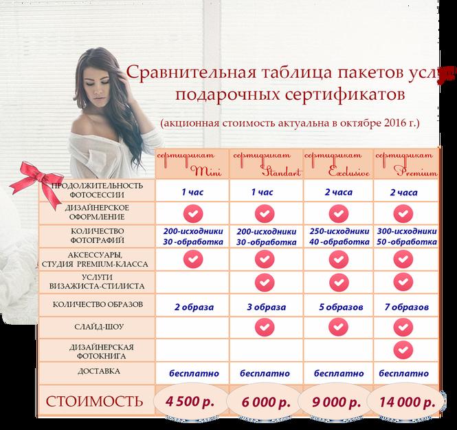 Сравнительная таблица пакетов услуг подарочных сертификатов на фотосессию